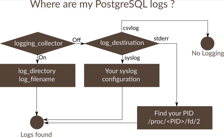 How to find your Postgres logfile